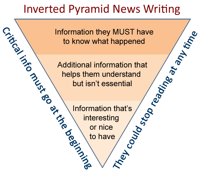 ways to nail that email luke robbins inverted pyramid